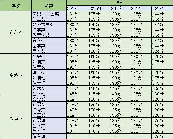 武汉科技大学成教录取分数线是多少?