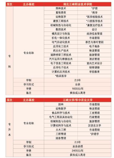 湖北三峡职业技术学院2019年成人高考招生专业chengkaochafen5.png