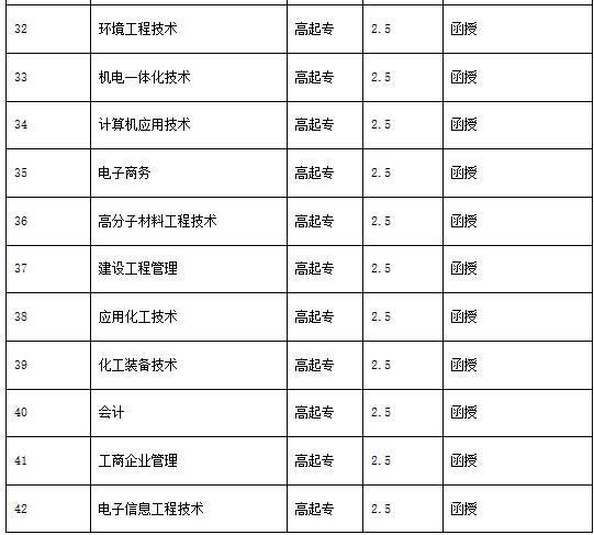 武汉工程大学成教招生专业有哪些