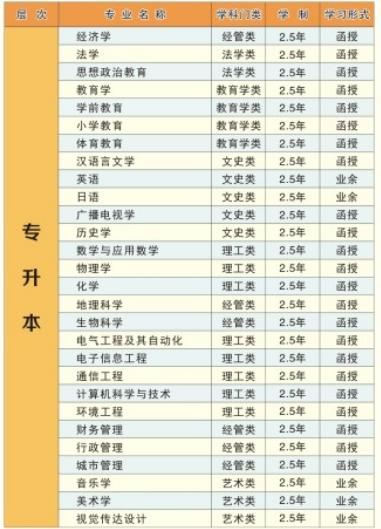 湖北师范大学成人高考专升本招生专业一览表