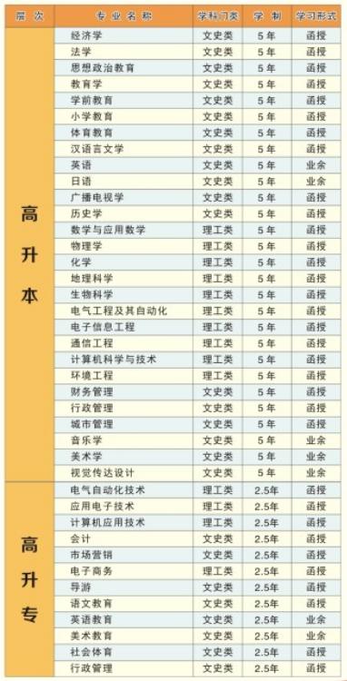 湖北师范大学成人高考高起及高起专招生专业一览表