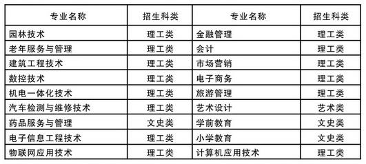 2020年咸宁职业技术学院成人高考高起专招生专业