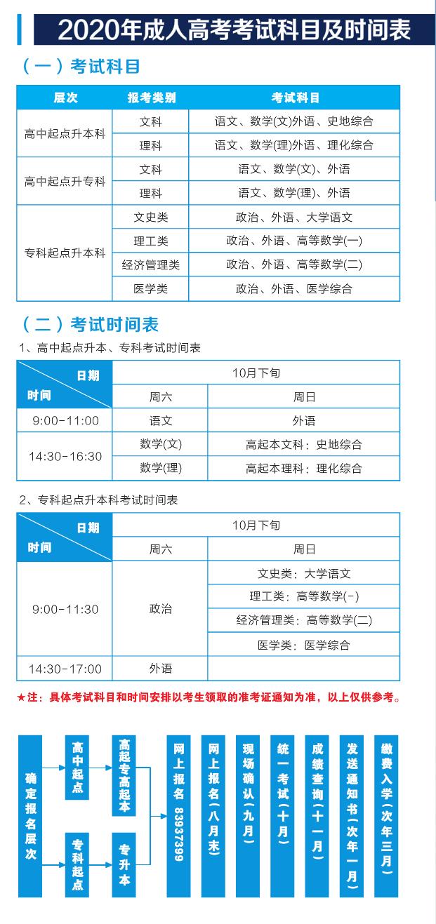 2020年武汉轻工大学成人高考考试科目及时间表