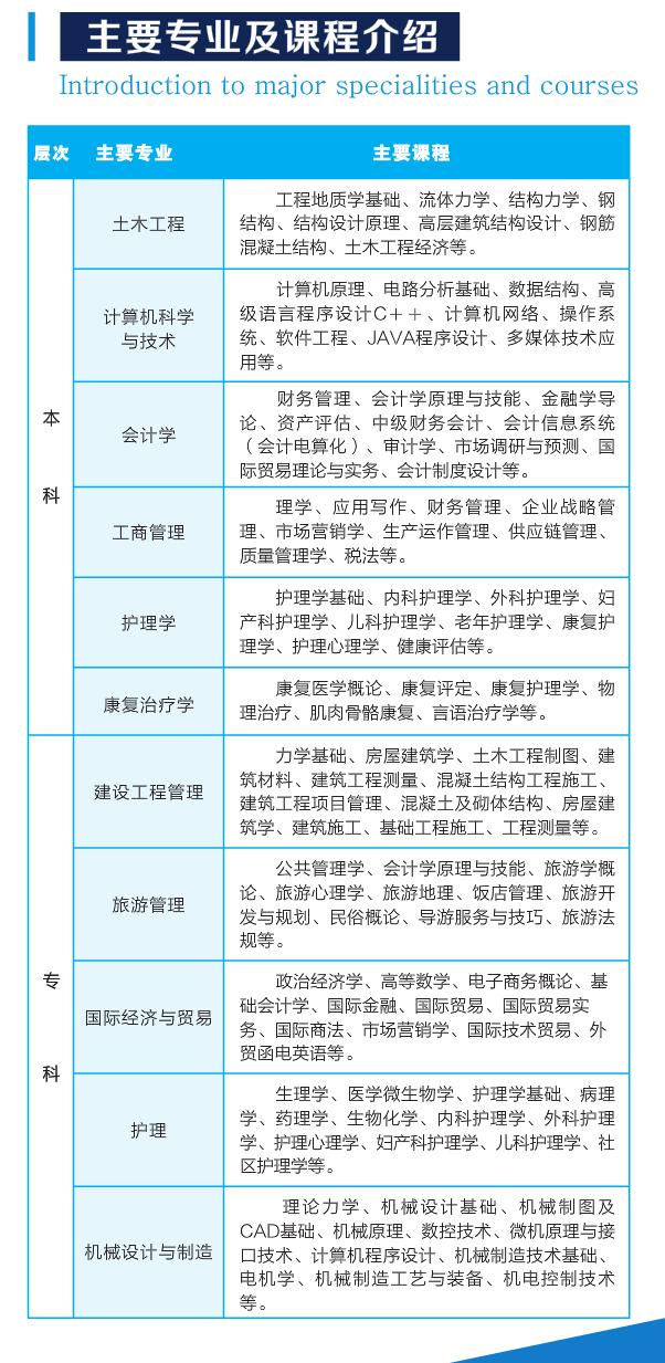 2020年武汉轻工大学成人高考主要招生专业及课程介绍
