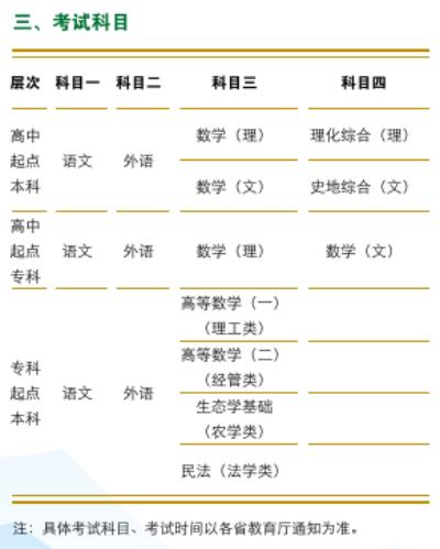 华中农业大学成人高考招生专业
