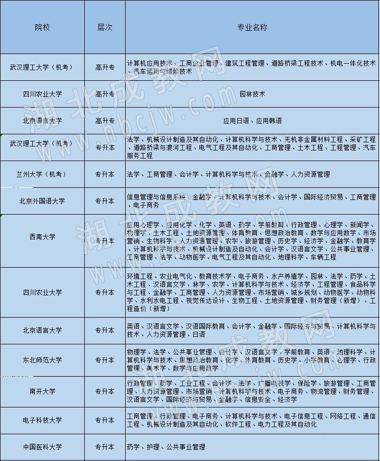湖北成教网报考站网络教育招生专业